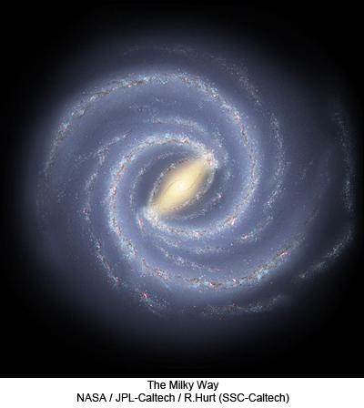 The Milky Way: NASA / JPL-Caltech / R.Hurt (SSC-Caltech)