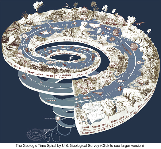 The Geologic Time Spiral by U.S. Geological Survey